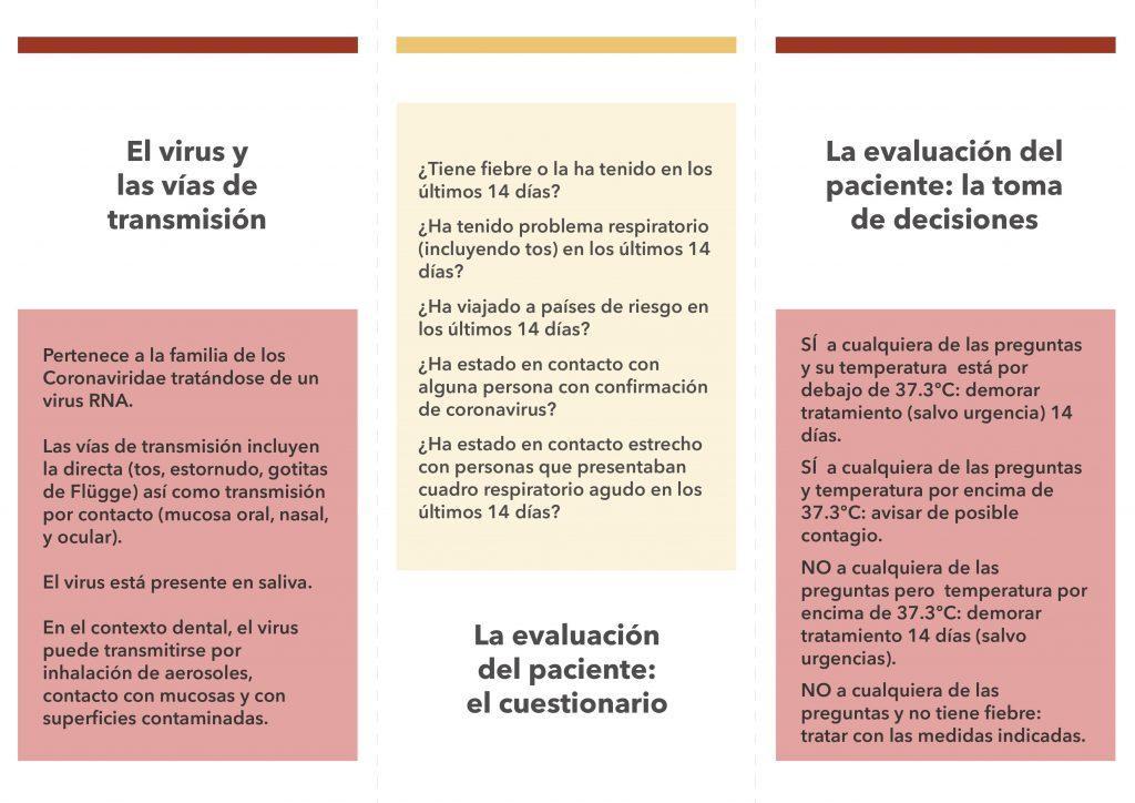Medidas de prevención frente al coronavirus clinicas dentales